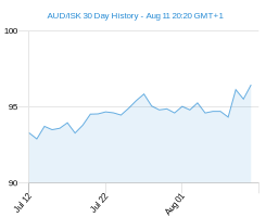 AUD ISK chart - 30 day