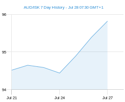 AUD ISK chart - 7 day