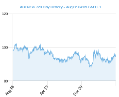 AUD ISK chart - 2 year