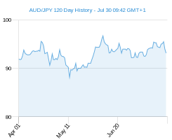 120 day AUD JPY Chart