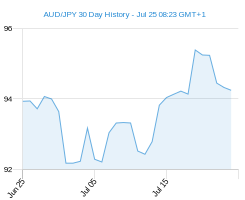 30 day AUD JPY Chart