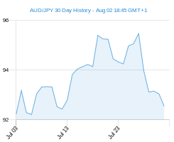 AUD JPY chart - 30 day