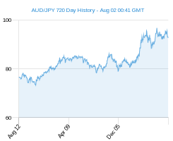 AUD JPY chart - 2 year