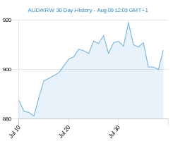 AUD KRW chart - 30 day