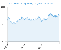 AUD KRW chart - 2 year