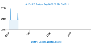 Dollar australien - Sri Lanka Rupee Intraday Chart