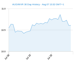 AUD MVR chart - 30 day