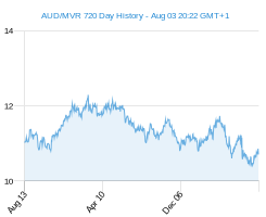 AUD MVR chart - 2 year
