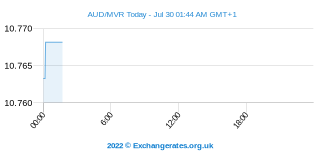 Dollar australien - Rufiyaa des Maldives Intraday Chart