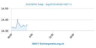 Dollar australien - Peso mexicain Intraday Chart