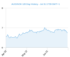 120 day AUD NOK Chart