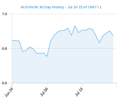 30 day AUD NOK Chart