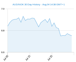 AUD NOK chart - 30 day