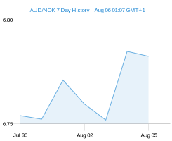 AUD NOK chart - 7 day
