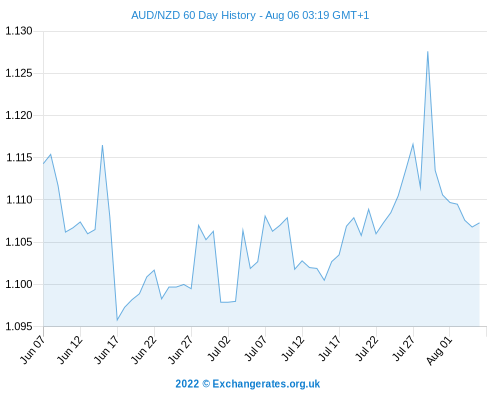 AUD NZD + AUD GBP Outlook - Aus Dollar Exchange Rates Flustered By Central Bank Comments