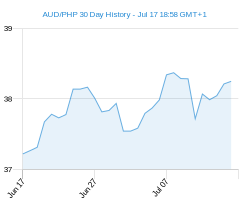 AUD PHP chart - 30 day