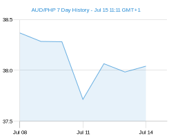 AUD PHP chart - 7 day