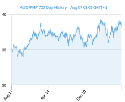AUD PHP chart - 2 year