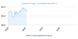 Dollar australien - Peso philippin Intraday Chart