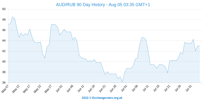 Dollar australien - Rouble russe History Chart
