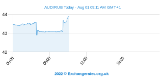 Dollar australien - Rouble russe Intraday Chart