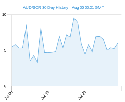AUD SCR chart - 30 day