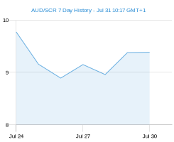 AUD SCR chart - 7 day