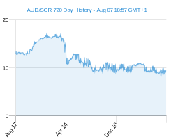 AUD SCR chart - 2 year
