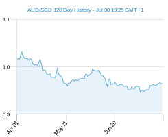 120 day AUD SGD Chart