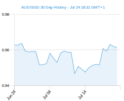 30 day AUD SGD Chart
