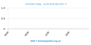 Dollar australien - Couronne slovaque Intraday Chart