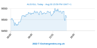 Australische Dollar - Leone Intraday Chart