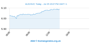 Australischer Dollar - El Salvador Colon Intraday Chart