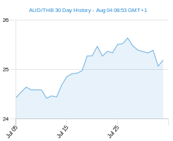 AUD THB chart - 30 day