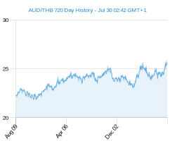 AUD THB chart - 2 year