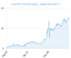 AUD TRY chart - 2 year