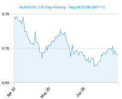 120 day AUD USD Chart