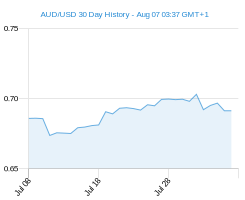 30 day AUD USD Chart