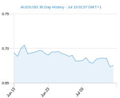 AUD USD chart - 30 day