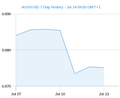 AUD USD chart - 7 day