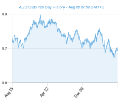 AUD USD chart - 2 year