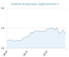 AUD WST chart - 30 day