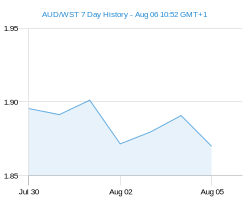 AUD WST chart - 7 day