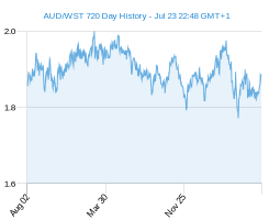 AUD WST chart - 2 year