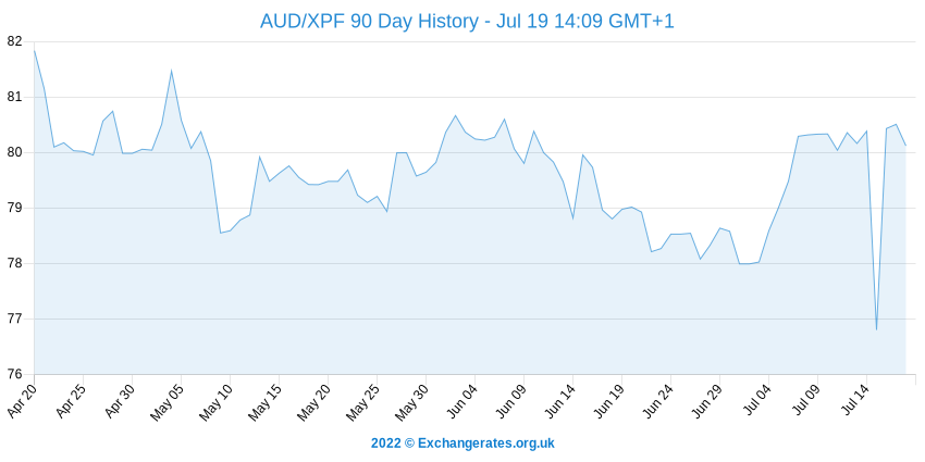Dollar australien - Pacific Franc History Chart