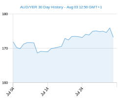 AUD YER chart - 30 day