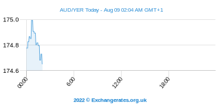 Dollar australien - Yémen Riyal Intraday Chart