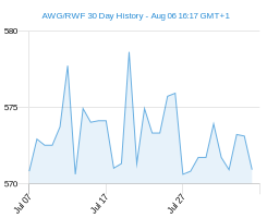 AWG RWF chart - 30 day