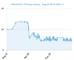 AWG SCR chart - 2 year