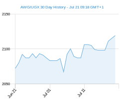 AWG UGX chart - 30 day